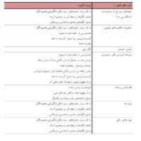 ابزار های مورد نیاز ریاضی چهارم ابتدایی1 200x200 - صفحه اصلی